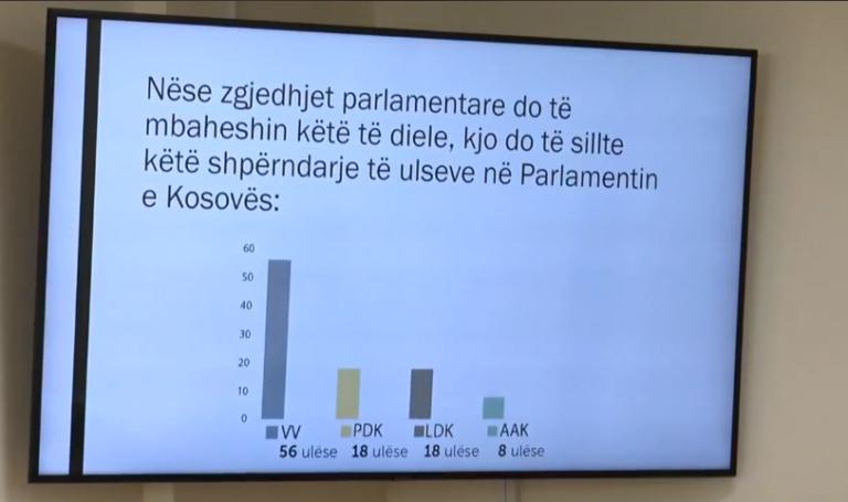 VV: Jemi të parët me 52%, PDK dhe LDK 18%