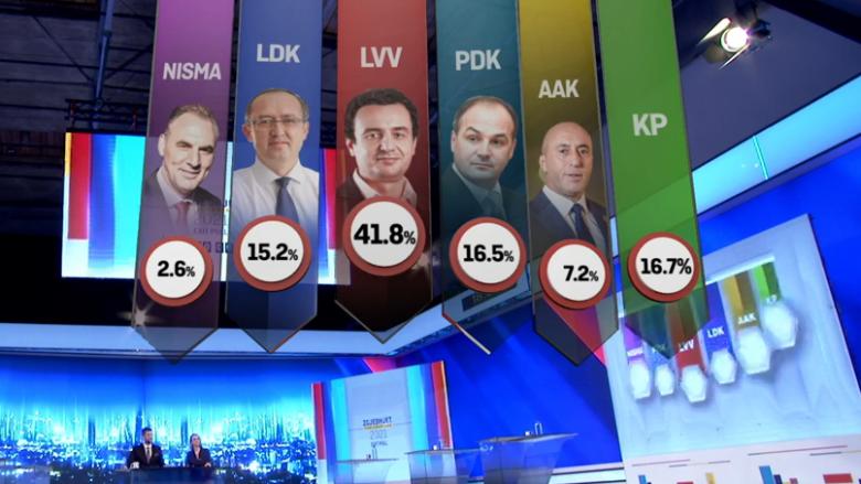 Exit Polli i PIPOS në Klan Kosova: LVV merr 41.8% të votave, PDK-16.5%, LDK-15.2%, AAK-7.2%