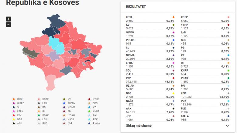 Numërohen mbi 97 për qind e votave, LVV me 48.18 %, PDK 17.32 %, LDK 13.19 % dhe AAK me 7.4 %